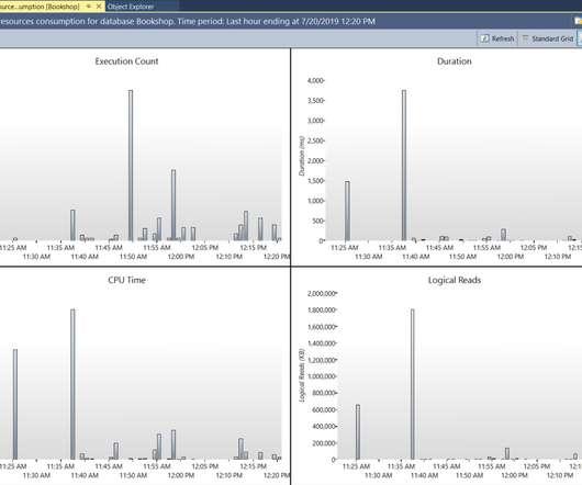 Servers - Technology Performance Pulse